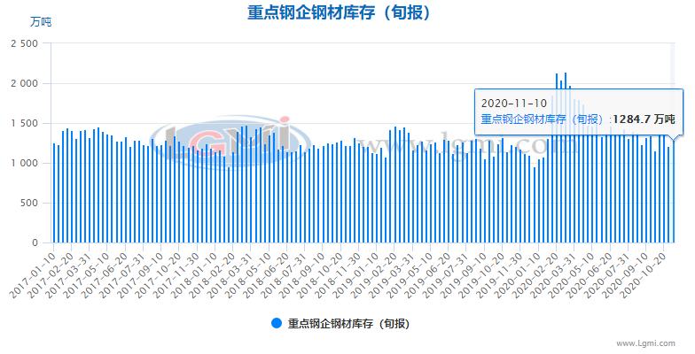 【钢厂库存】11月上旬重点钢企钢材库存明显回升