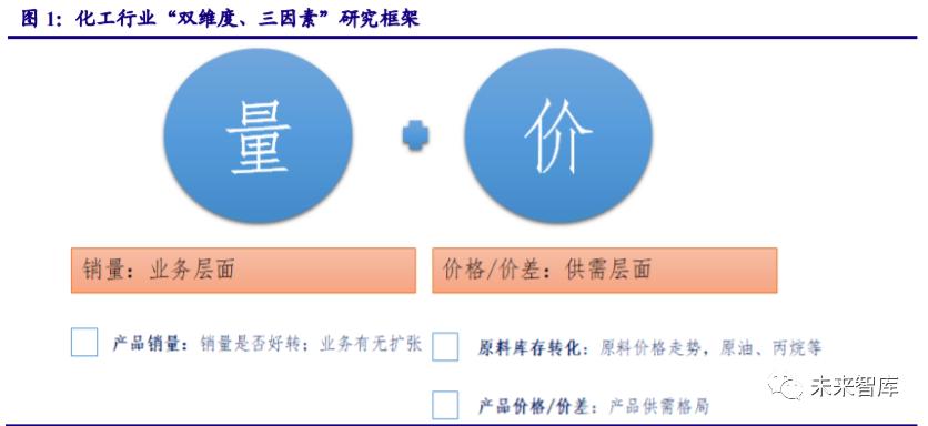 《【杏耀注册地址】化工行业策略报告:探寻高成长标的,优质细分龙头业绩可期》