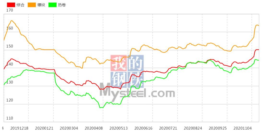 钢坯周涨70 本周钢材指数涨幅扩大