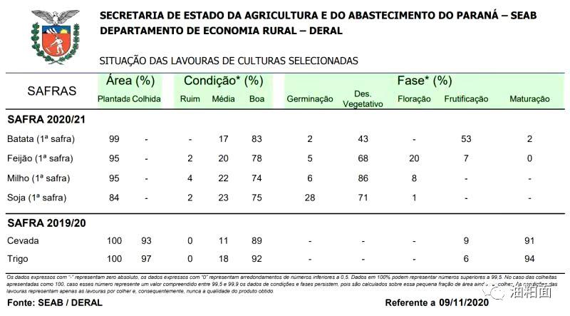巴西南部大豆种植仍受干旱困扰