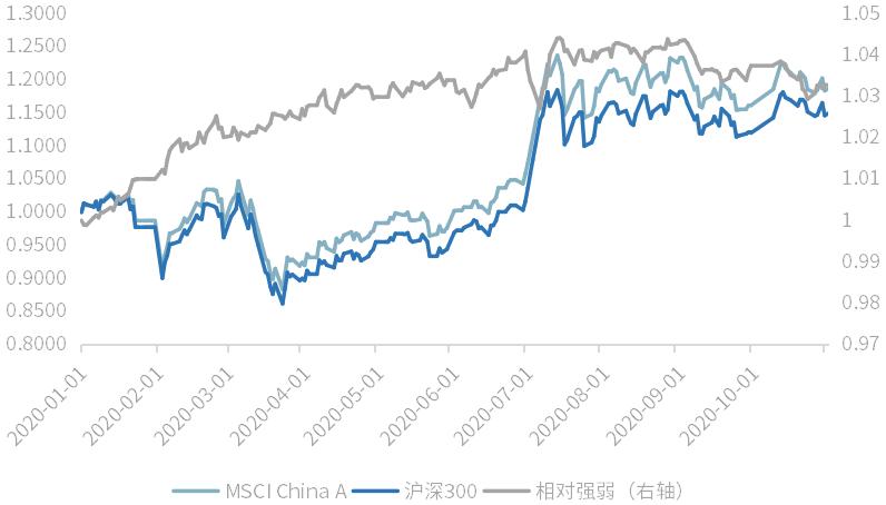 【ETF投资洞察】近一年跑赢沪深300超4%,为什么MSCI中国A股指数值得重点关注?