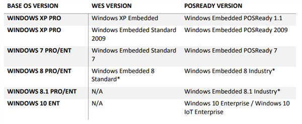 微软今天正式终止Win7嵌入式系统支持 花钱可买三年补丁