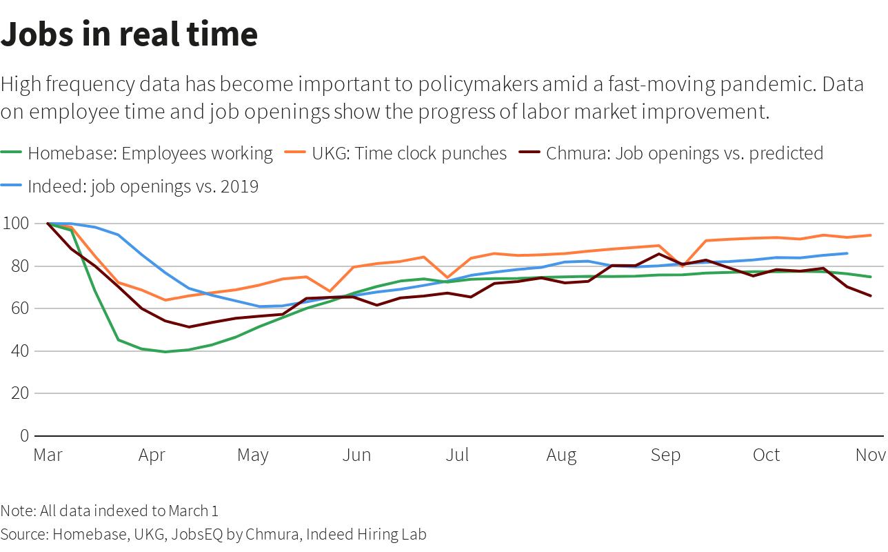 图解:更多迹象表明美国经济复苏动能正在减弱