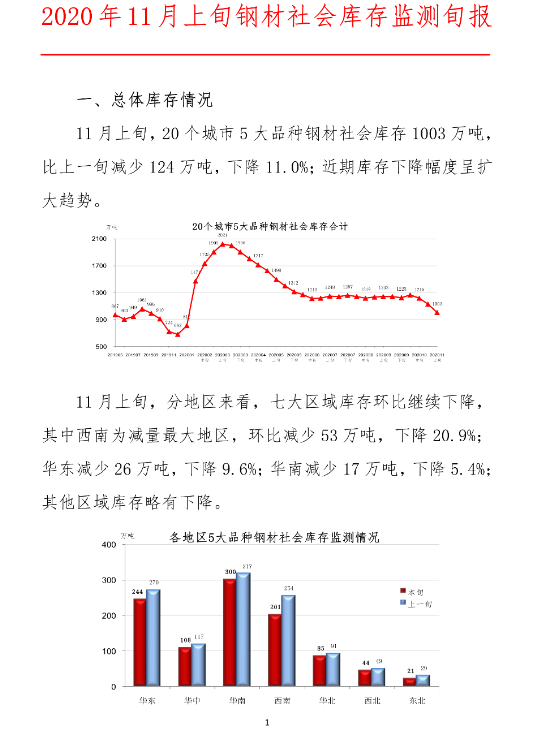 中钢协:2020年11月上旬钢材社会库存监测旬报