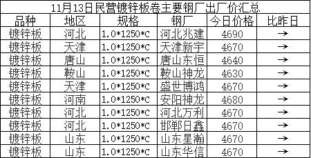 兰格涂镀板卷周盘点(11.13): 涂镀价格继续上行 多区域资源仍然偏紧
