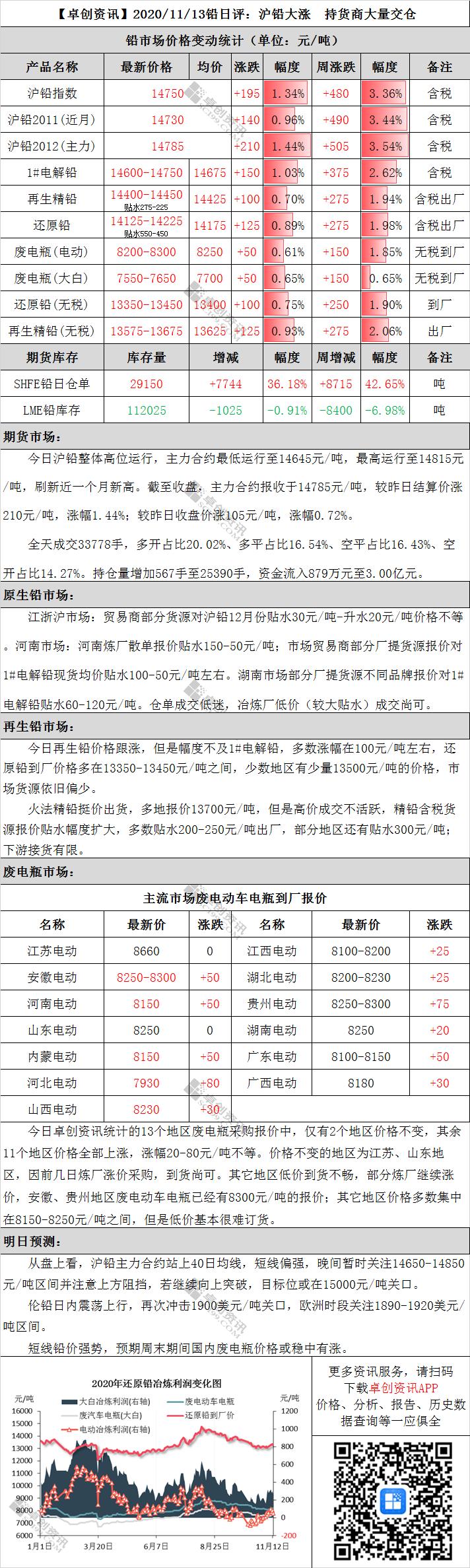 铅日评:沪铅大涨 持货商大量交仓