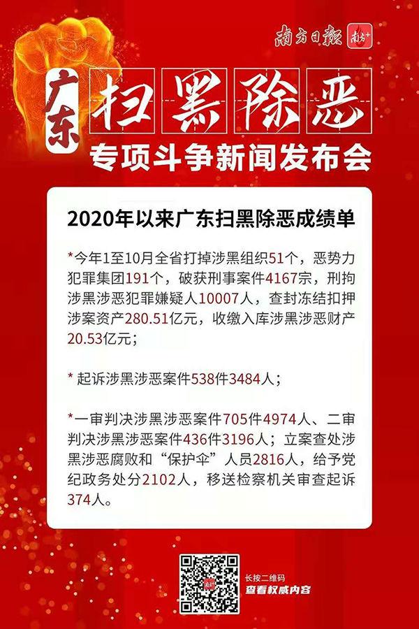 广东:今年已刑拘涉黑涉恶犯罪嫌疑人超万人查封资产280多亿图片