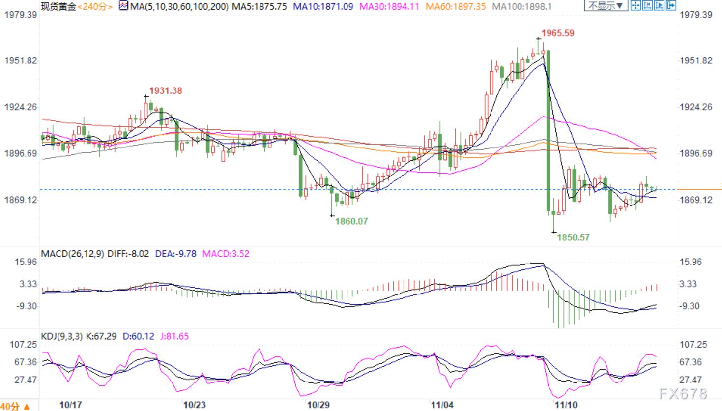 11月13日现货黄金、白银、原油、外汇短线交易策略