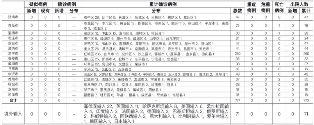 2020年11月12日0时至24时山东省新型冠状病毒肺炎疫情情况图片