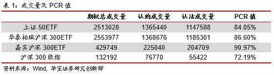 期权日报(20201113):隐含波动率持续下行