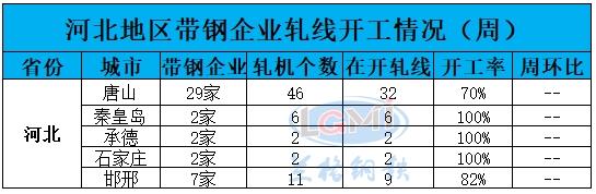 兰格调研:河北地区带钢企业开工率(11月13日)