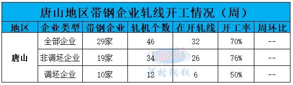 兰格调研:唐山地区带钢企业开工率(11月13日)