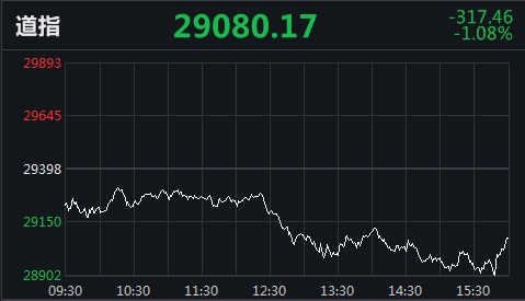 美股收跌道指跌逾1% 多只中概股逆势创新高