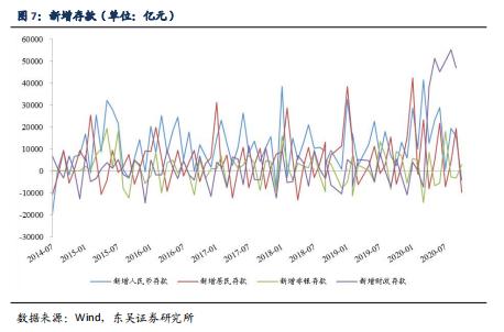 【东吴固收李勇·10月金融数据点评】信贷结构持续改善,社融存量增速回升