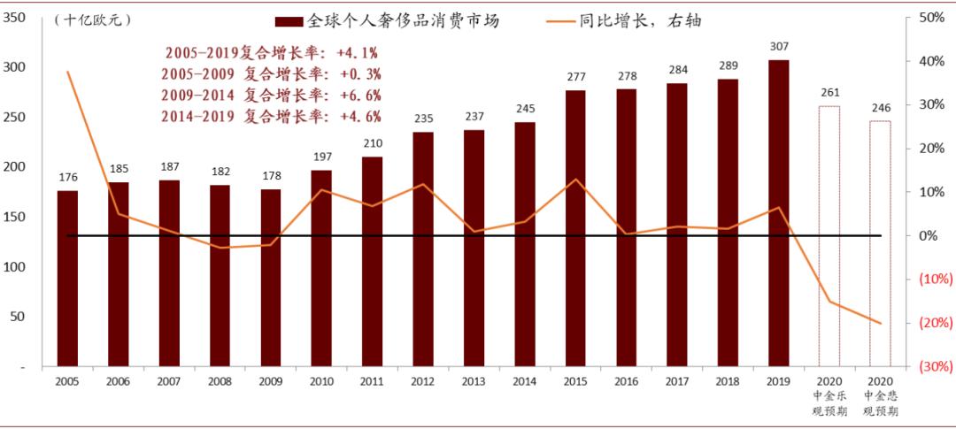 中金:奢侈品行业三大趋势 30x市盈率是一个合理的估值