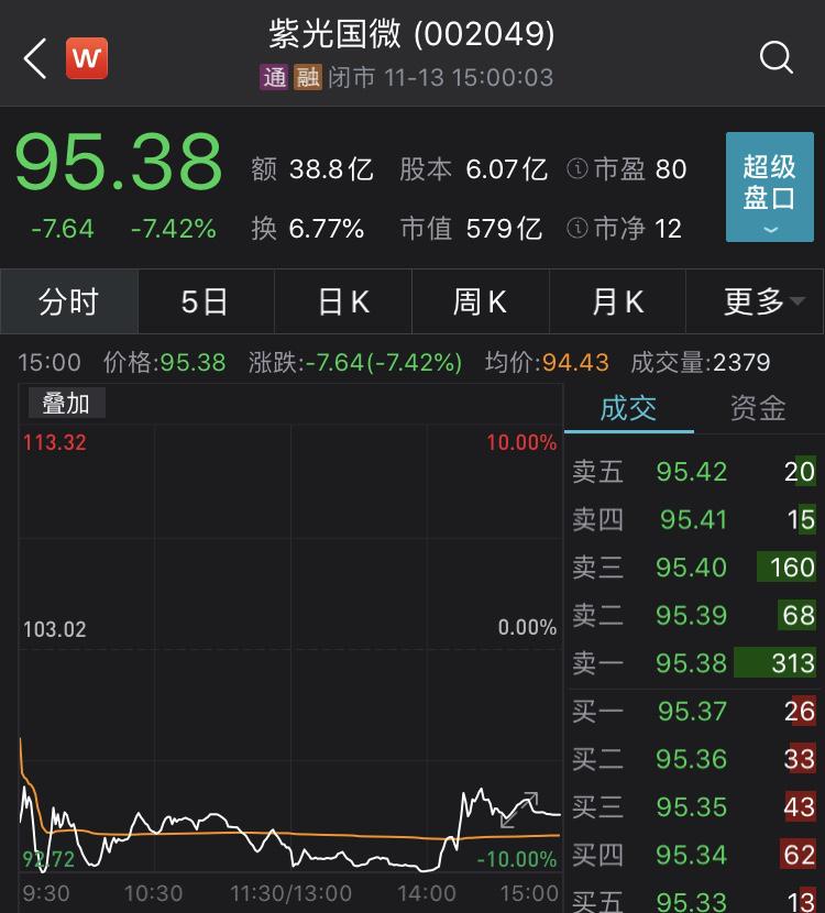 债股双杀:千亿债务压顶 紫光集团紧急自救有戏吗?