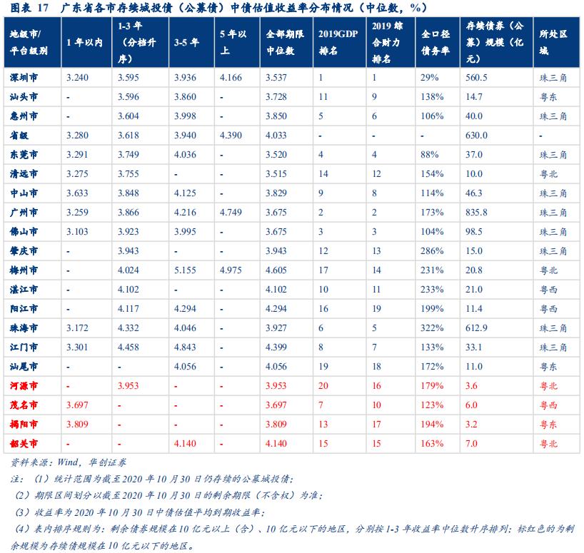 广东:珠三角经济领跑全国,非珠地区分化显著——城投全景2020系列报告之四