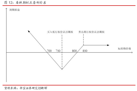 铁矿石衍生品策略研究