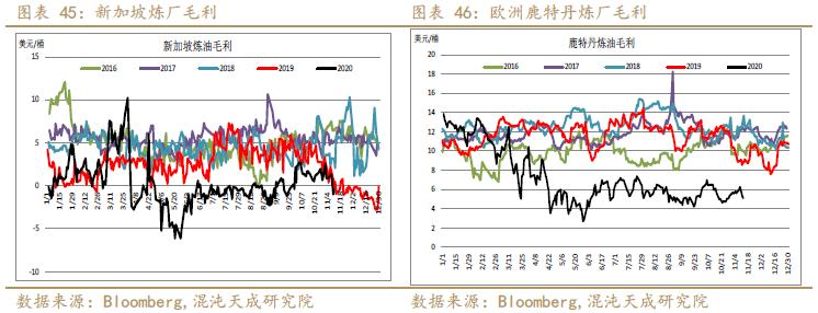 【能化周报】原油:下行有限,等待需求逐步回升