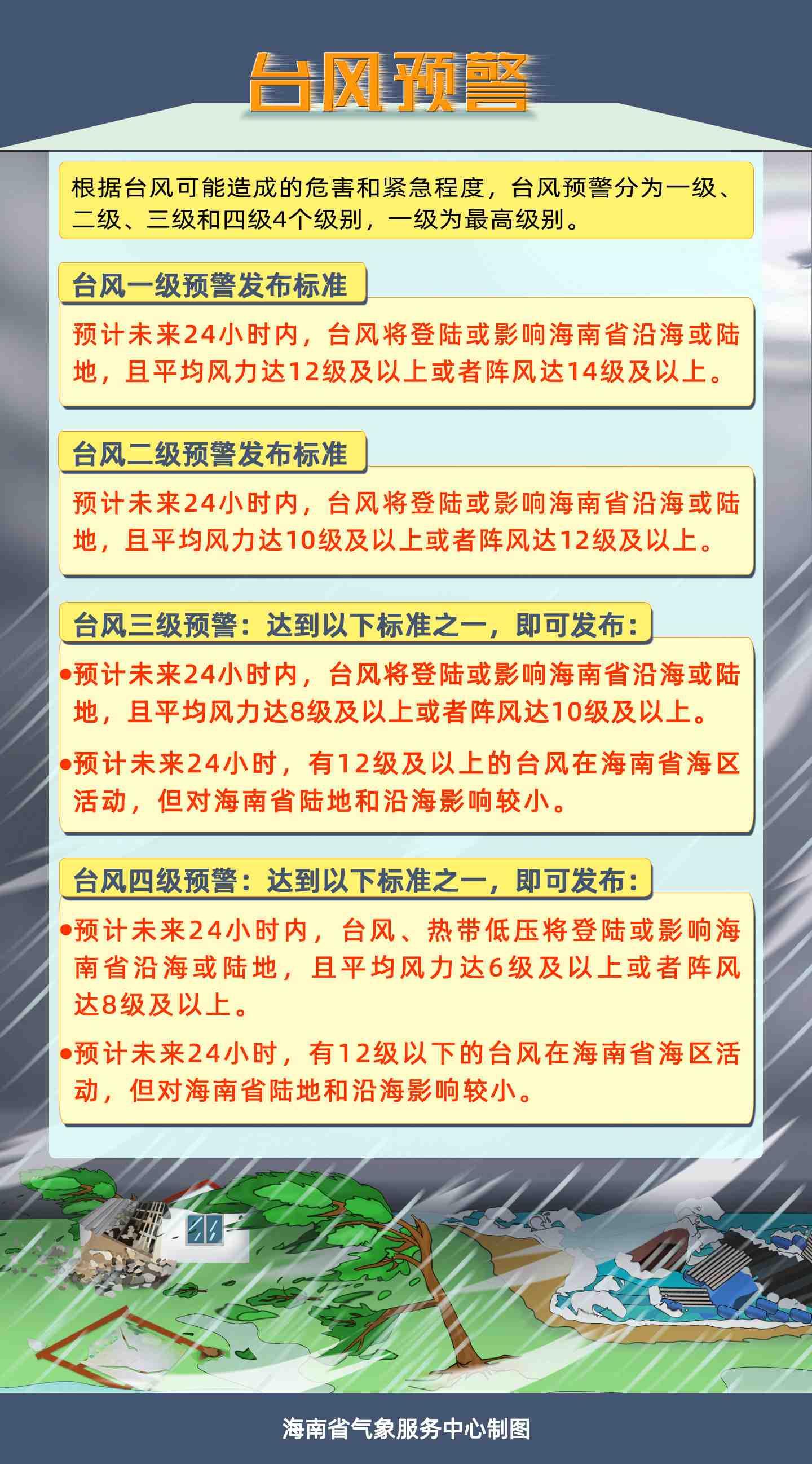 海南省气象局2020年11月14日08时20分继续发布台风三级预警图片