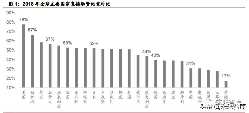 券商行业投资机会分析:从扩大直接融资规模看券商发展机遇