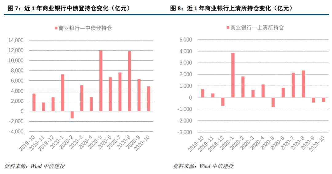 【中信建投 固收】10月托管数据点评:商业银行持续加仓,银与非银杠杆均降
