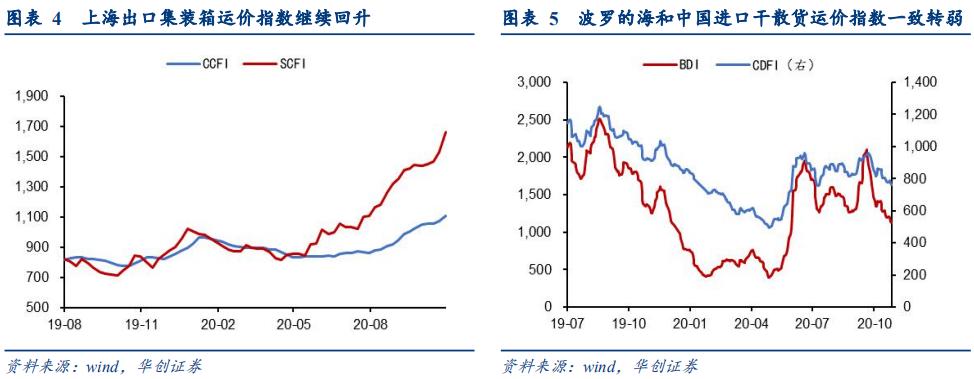 通胀高频涨多跌少,工业和消费偏强值得关注 ——每周高频跟踪【华创固收丨周冠南团队】