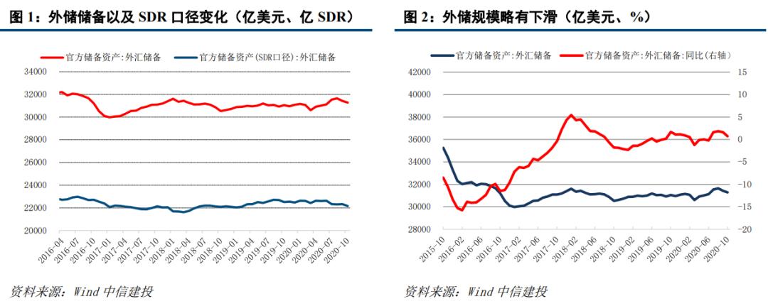 【中信建投 固收】10月外汇储备点评:外储规模总体平稳,汇率波动值得关注