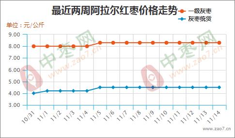 产区交易活跃 销区涨幅不显