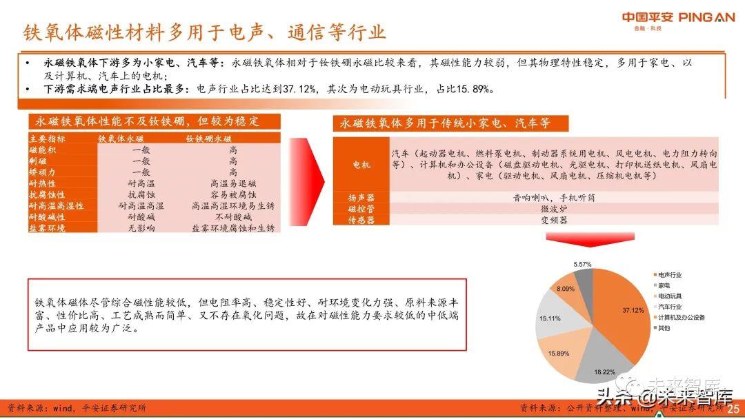 新材料行业专题报告:永磁材料全景图