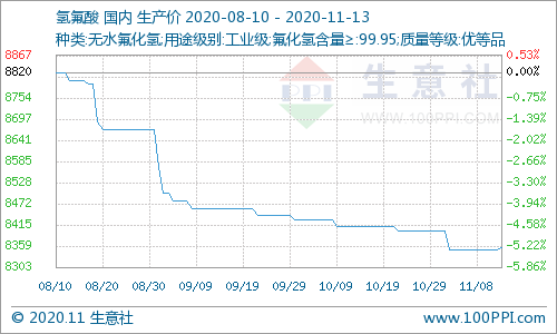 生意社:本周国内氢氟酸市场价格略有上涨(11.9-11.13)