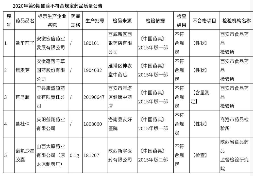 陕西公布8批次不合格药品图片