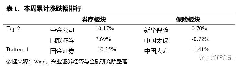 兴证金融组——非银周报(201109—201115):10月寿险业务仍有所承压,券商近期关注债市波动