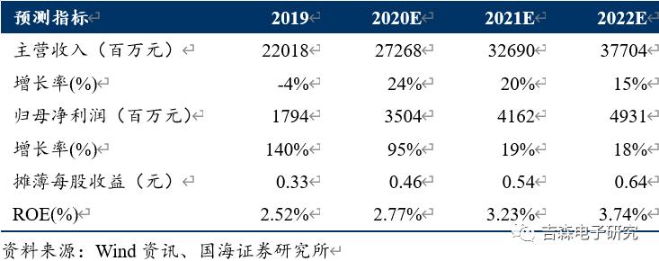 【公司点评】中芯国际:2020Q3业绩超预期,单季度收入创历史新高
