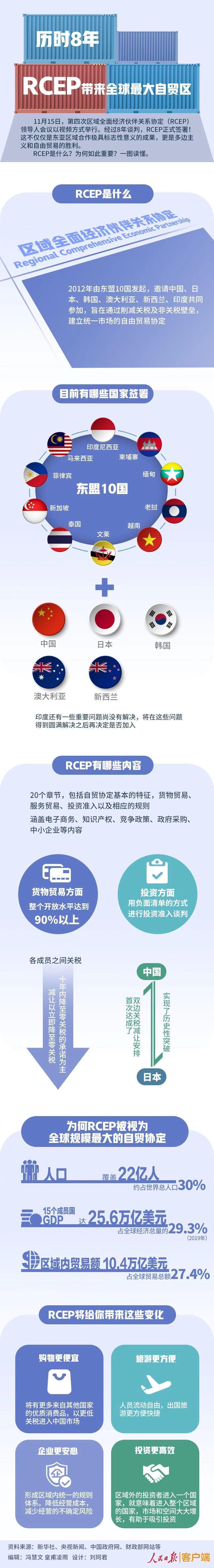 RCEP协定历时8年签署意味什么?更多零关税商品或将进入中国