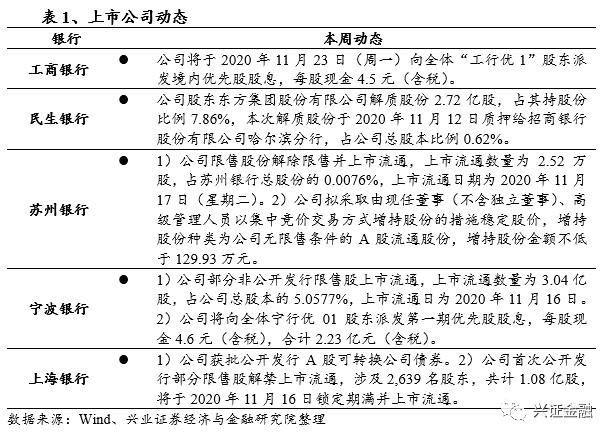 【兴证金融 傅慧芳】银行业周报2020.11.9-2020.11.15