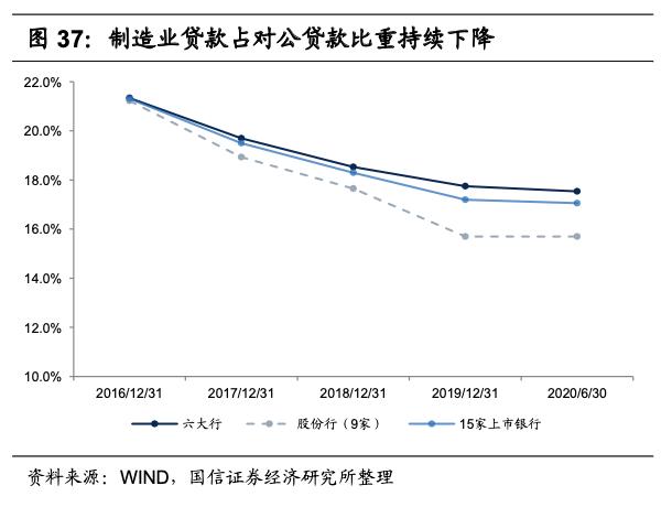 【国信银行·深度】注意风向有变:银行业2021年投资策略