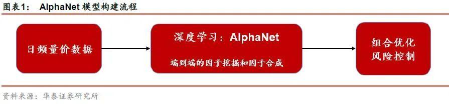 【华泰金工林晓明团队】今年周频AlphaNet超额23.2%——人工智能选股周报20201115
