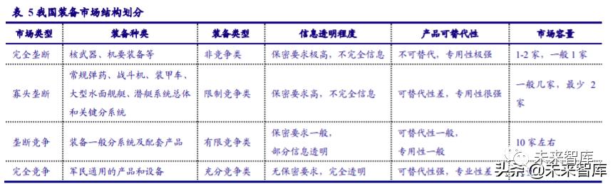 """军工行业动态分析:布局""""十四五"""",把握优质赛道"""