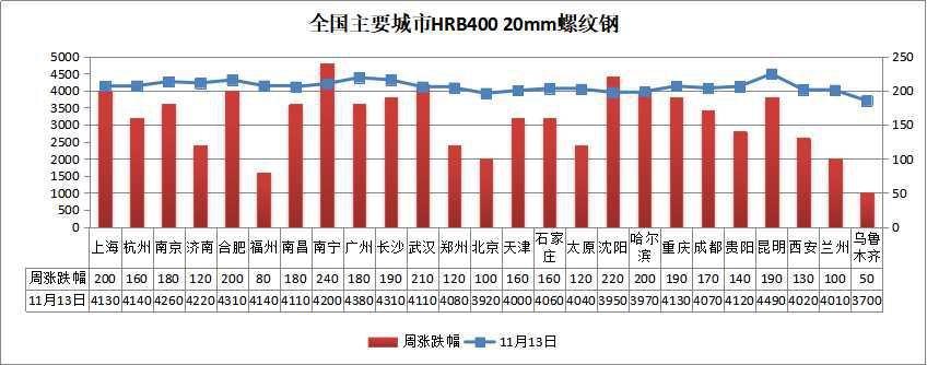 钢坯一周涨60,吨钢毛利390,下周钢价怎么走?