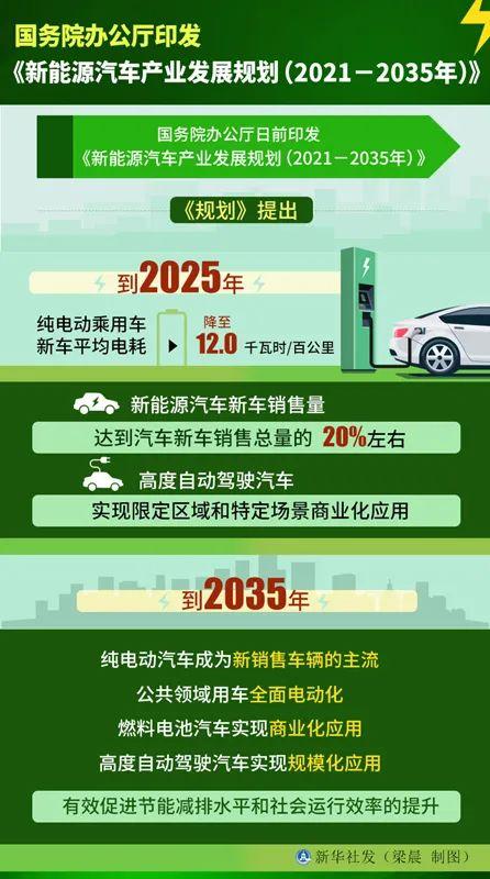 重磅消息!美國或再提早5年禁售燃油車!廣州本田:這太瘋狂了!