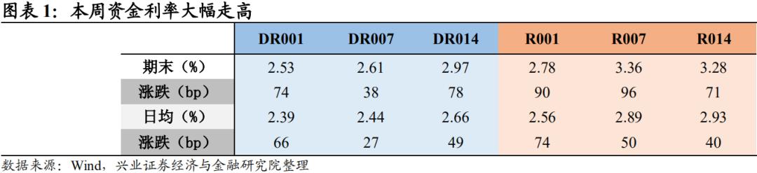 【兴证固收.利率】信用债市场巨震,利率债走弱——利率回顾(2020.11.9-2020.11.13)