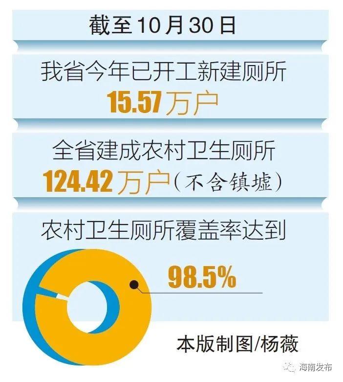 """""""厕所革命""""基本完成!海南农村卫生厕所覆盖率达98.5%"""