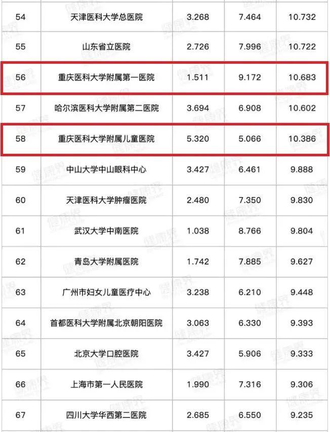 重医三所附属医院连续9年入选中国医院排行榜百强!图片