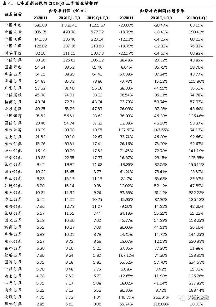 兴证金融组——非银周报:10月寿险业务仍有所承压,券商近期关注债市波动