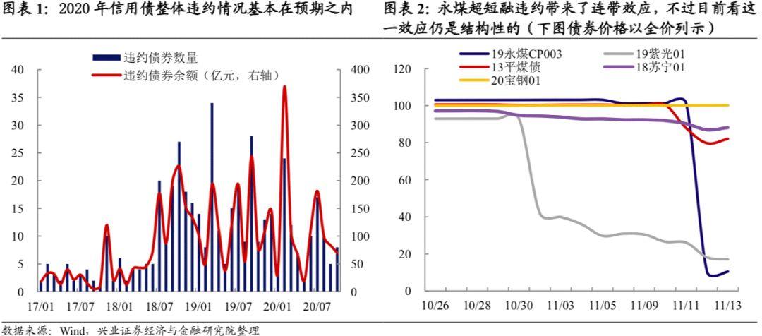 【兴证固收·转债】信用冲击有限,中期主线不改