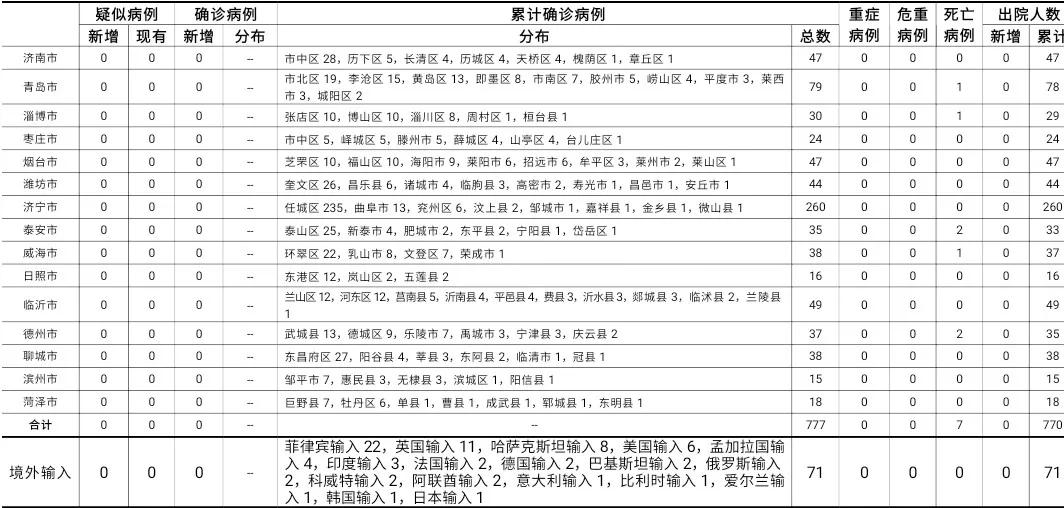 2020年11月14日0时至24时山东省新型冠状病毒肺炎疫情情况图片
