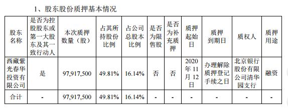 紫光集团质押紫光国微16.14%股权寻求百亿授信 13亿债券面临兑付