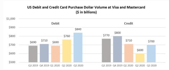 后疫情时代的信用卡:消亡还是爆发?