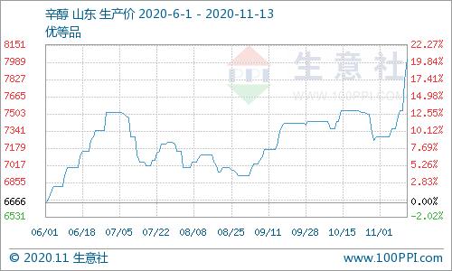 生意社:本周山东辛醇价格上涨(11.09-11.13)